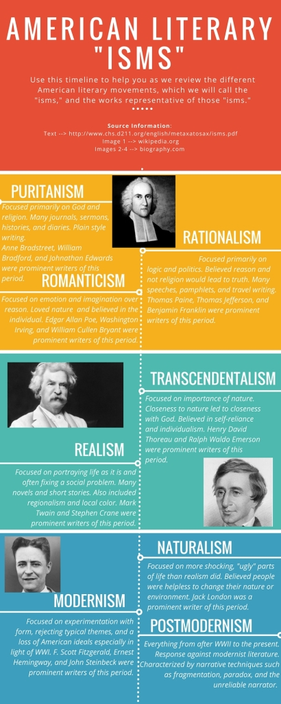 American Literary Isms Timeline